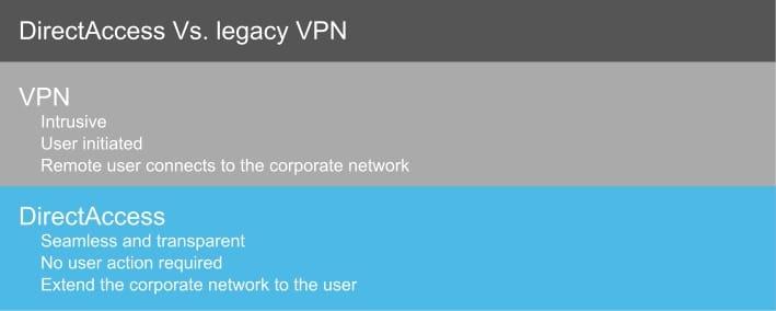 Comparison of VPN vs. Microsoft DirectAccess