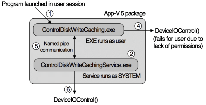 ControlDiskWriteCachingService App-V 5 package