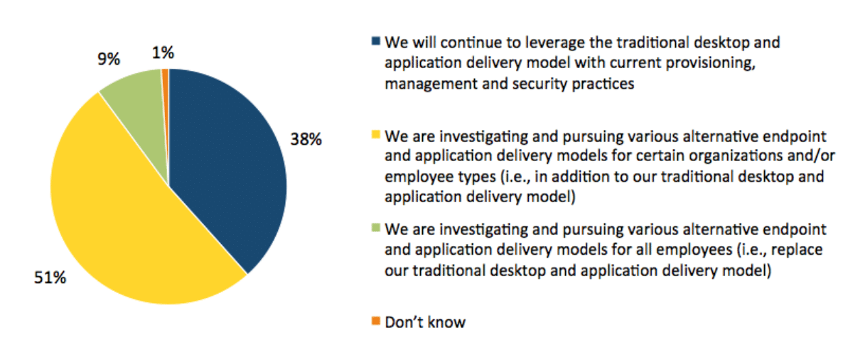 Changes in the desktop delivery landscape leading to a Digital Workspace