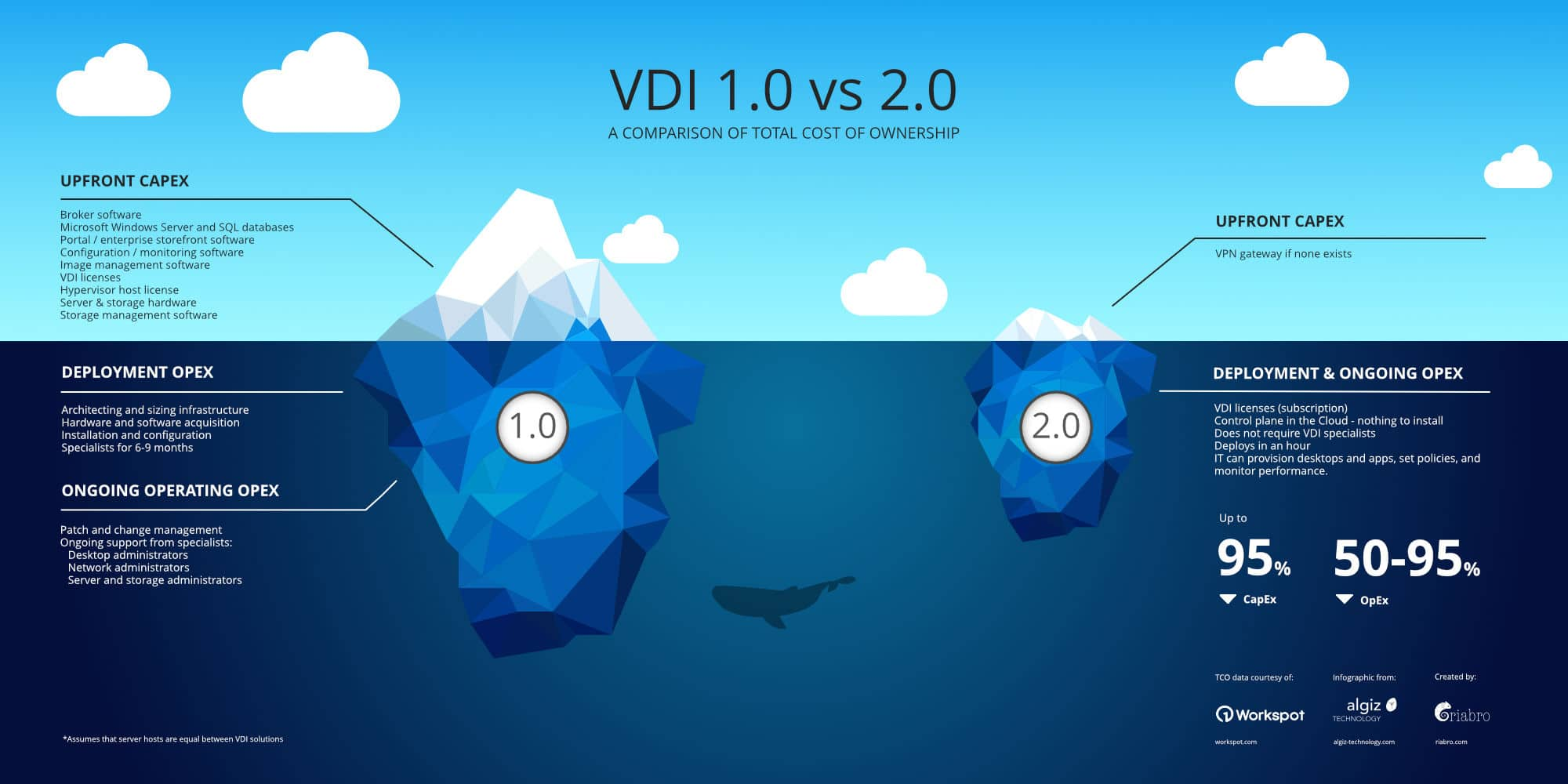 INFOGRAPHIC: Comparing the cost of VDI