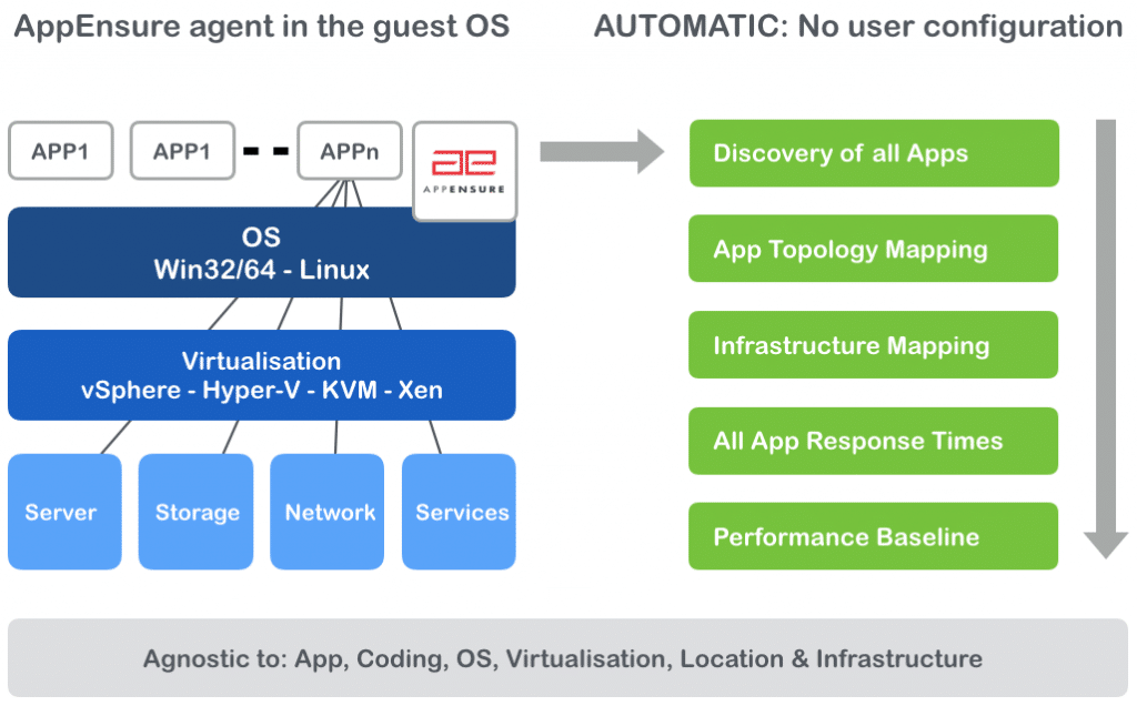Automated application discovery