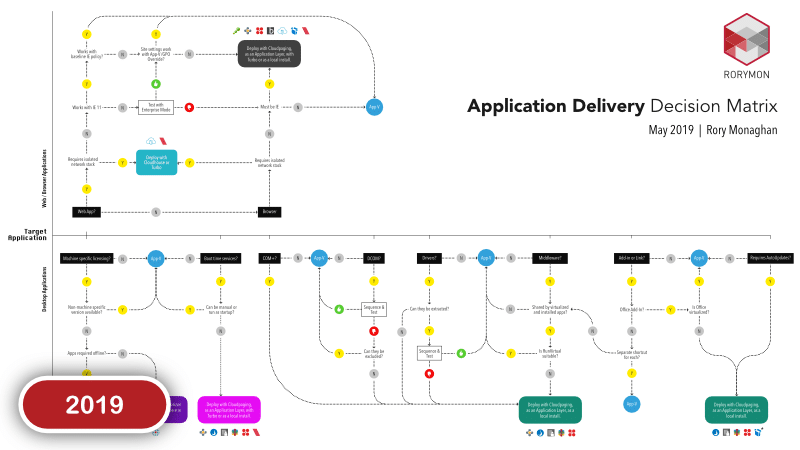 Application Delivery Decision Matrix